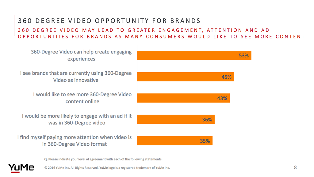 360 degree video opportunity for brands
