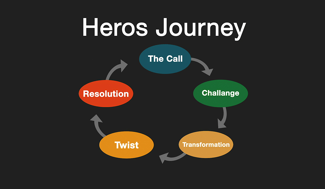 video marketing hero's journey